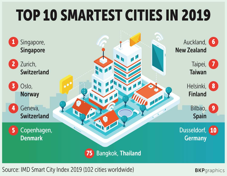 Top 10 pametnih gradova u svijetu