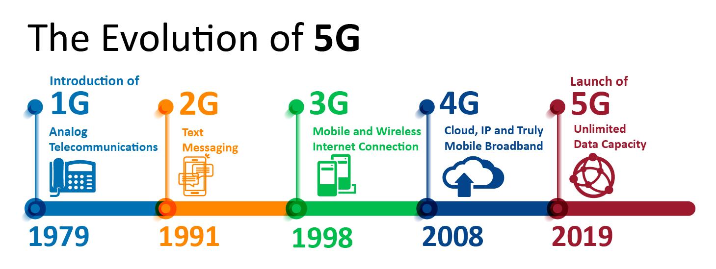 5G DOLAZI: Kada će se postupno ukinuti 4G LTE?