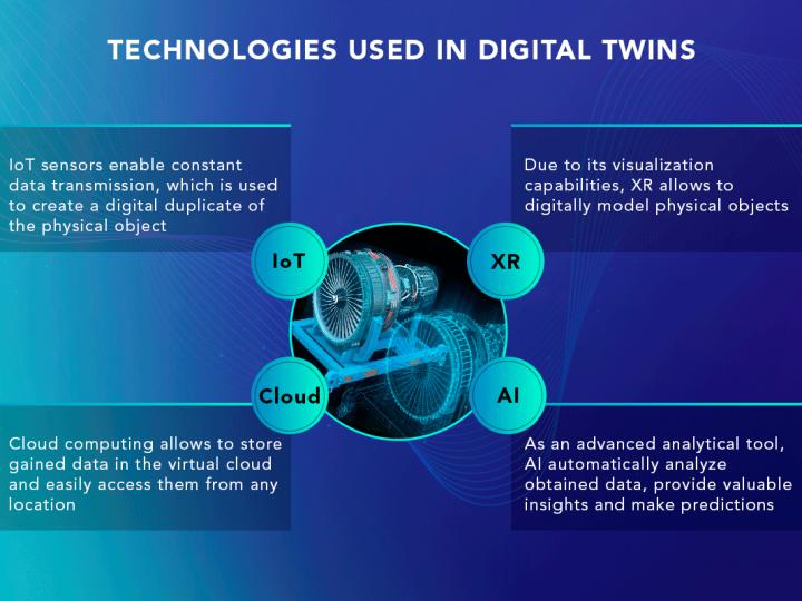 Što je Digital Twin tehnologija?