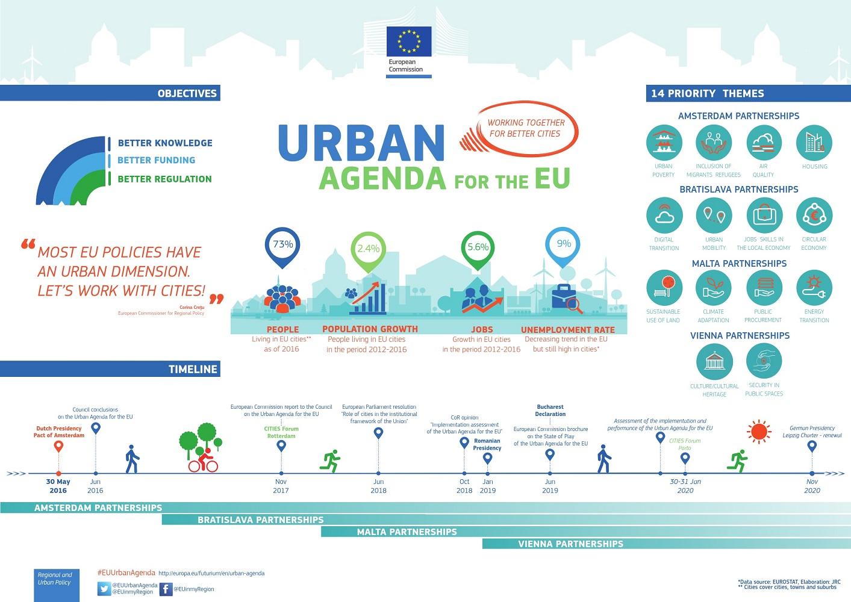 Kako urbane inicijative i akcije podržavaju zelene, pravedne i produktivne gradove u EU -u?